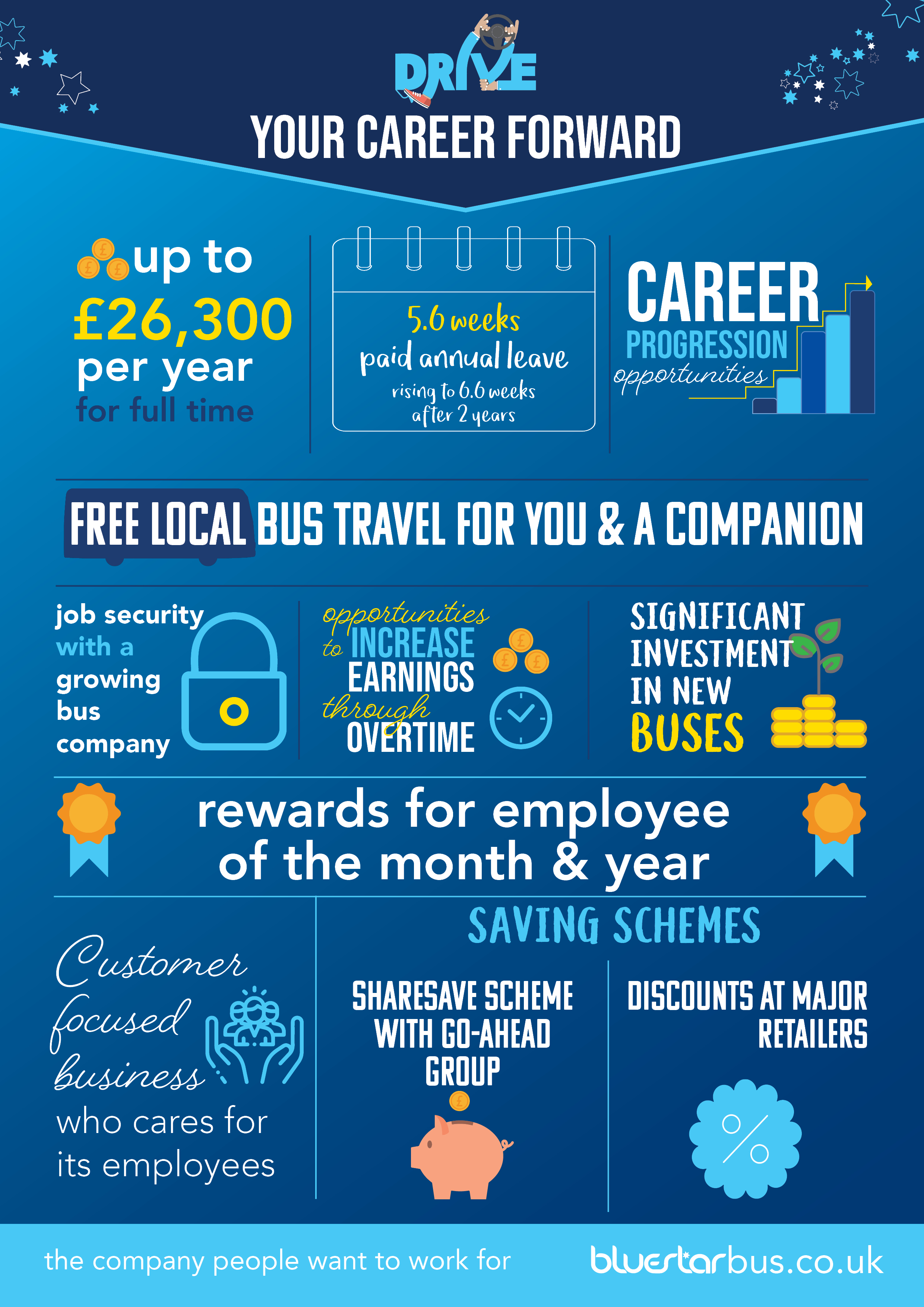 Infographic explaining the benefits of working for Bluestar - including earnings, overtime, holiday entitlement and benefits
